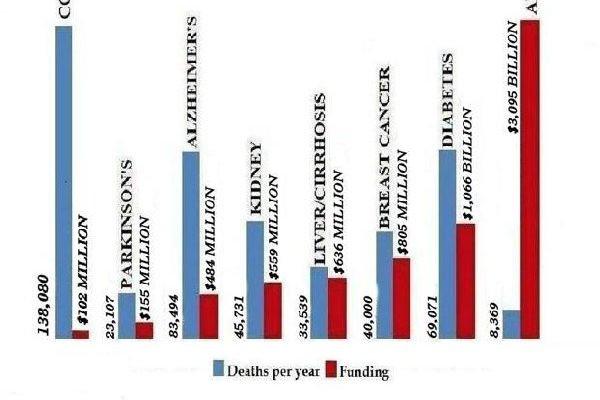 2013NIH funding chart